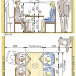 Abb. 63: Platzbedarf für einen Essplatz mit einseitigem Bewegungsraum