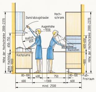 Gestaltung im Tischlerhandwerk, Folge 3. Grundsätze des ... | {Arbeitsplatte küche höhe 10}