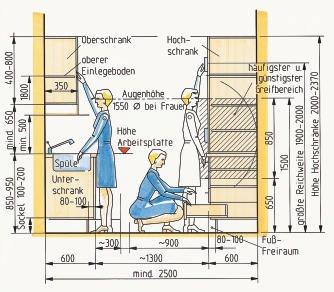 Gestaltung im Tischlerhandwerk, Folge 3. Grundsätze des Möbelentwurfs III - BM online