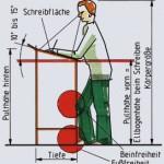 Abb. 202: Die Maße am Schreibpult sind sehr von den Körpermaßen des am Schreibpult schreibenden Menschen abhängig. Die Pulthöhe vorn entspricht der Ellbogenhöhe beim Schreiben im Stehen. Sie kann 1050 bis 1200 mm betragen. Die Schreibfläche ist 10° bis 15° schräg. Aus der Schräge der Schreibfläche und der Tiefe des Pultes ergibt sich die hintere Höhe. Beim lässigen Stehen an einem Schreibpult muss ausreichend Freiraum für Fuß und Bein vorhanden sein. Wichtig ist auch eine gute Standsicherheit des Schreibpultes