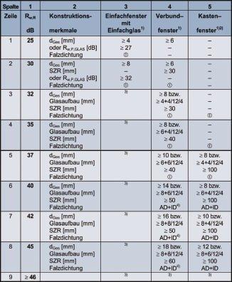 Din 4109 türen tabelle 3