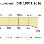 2018-05-07_Toleranzbereich_DIN_18041.jpg