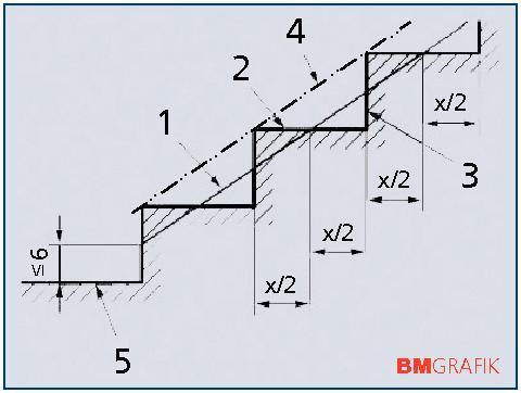 Geländer Vorschriften Din neue treppennorm umfangreicher und klarer bm