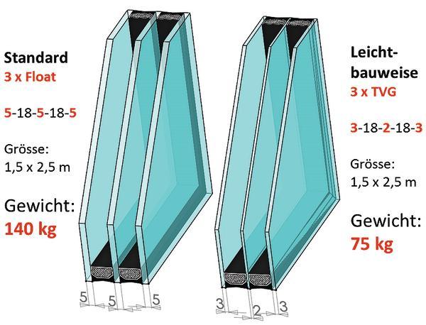 Gut bekannt Neues Verfahren von Energy Glas reduziert die Glasgewichte VK14