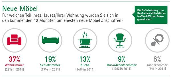 Studie: Massivholzmöbel besonders beliebt. Deutsche möbeln ihr ...