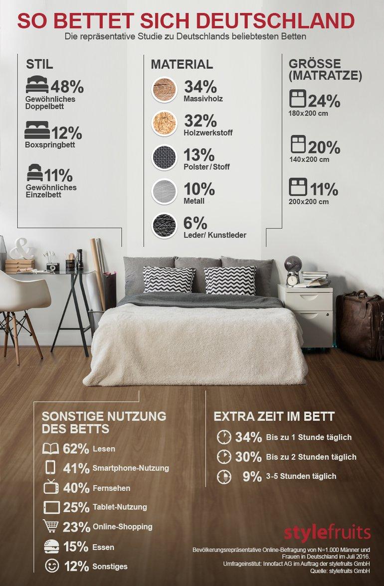 Aktuelle Studie Zu Bettenstil Und Nutzung Das Lieblingsbett Aus Holz Robust Massiv Bm Online