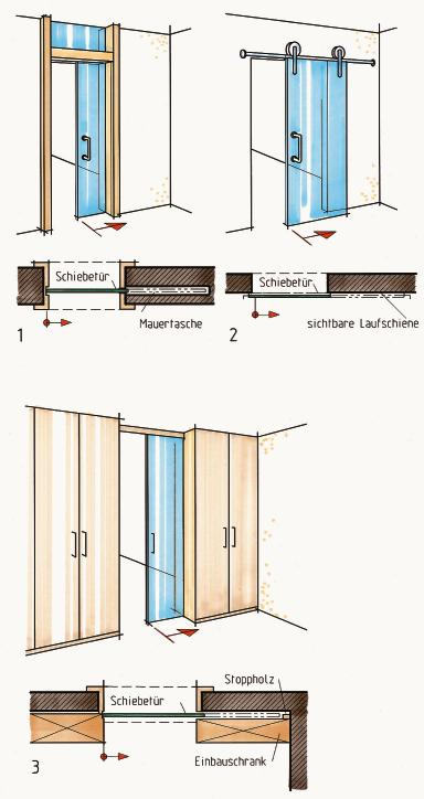 Schiebetür in wand detail  Schiebetüren im Möbel- und Innenausbau, Teil 8. Bewegte ...