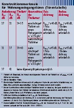 Great Tabelle 1: Anforderungen An Die Schalldämmung Von Türen Nach DIN 4109