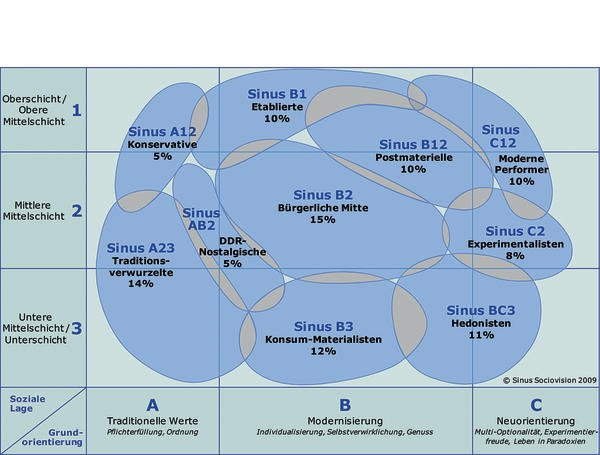 Die Sinus-Milieus: Punkten mit zielgruppenspezifischer ...
