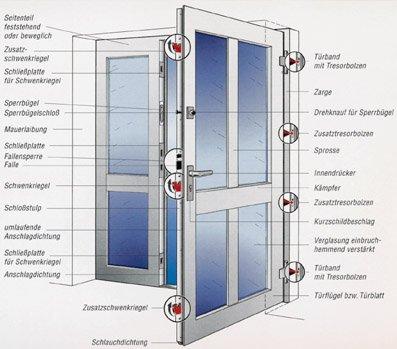 """Haustür sicherheitstür  Mechanische Grundabsicherung beim Gebäudeschutz. """"Knackpunkte ..."""