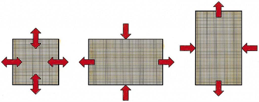 Ausdehnungstendenzen von Quadrat und Rechteck. Sie sind beim Quadrat, das auf einer Seite ruht, neutral, beim liegenden Rechteck horizontal und beim stehenden Rechteck vertikal