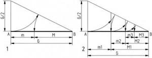 """Streckenteilungen im Verhältnis des """"Goldenen Schnitts"""". 1 Grundkonstruktion; die Strecken Minor (m) und Major (M) verhalten sich im Goldenen Schnitt (1 : 1,618)"""