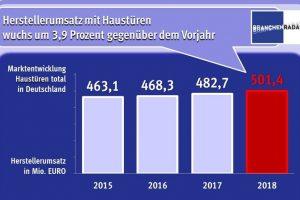 BRANCHENRADAR_Haustueren_Deutschland.jpg
