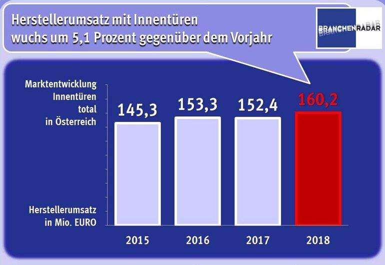 BRANCHENRADAR_Innentueren_Oesterreich_2019.jpg