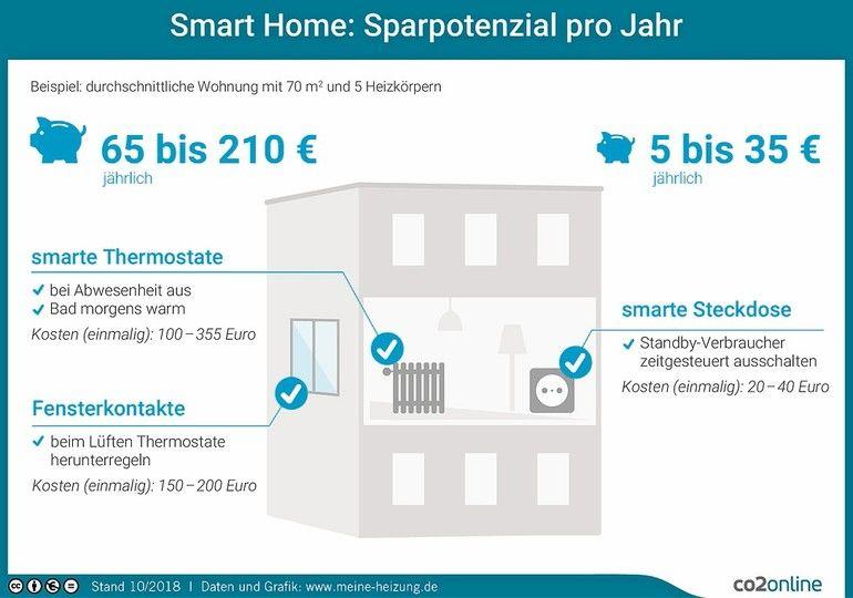 Smart Home: Permanent unter Strom. Ist smart auch sparsam ...