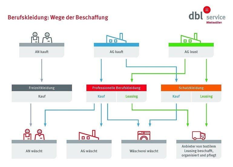DBL-Schema-Waeschepflege.jpg