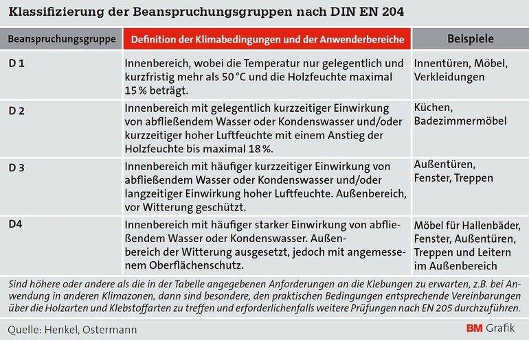 BM-Serie Dispersionsklebstoffe, Teil 1: Grundlagen und Tipps. Kleine ...