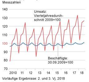 UmsatzHandwerk_Quartal_03_Startseite.jpg