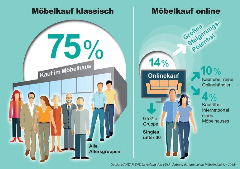 Vdm Studie Zu Online Shopping Kauf Und Inspiration Im Internet Bm