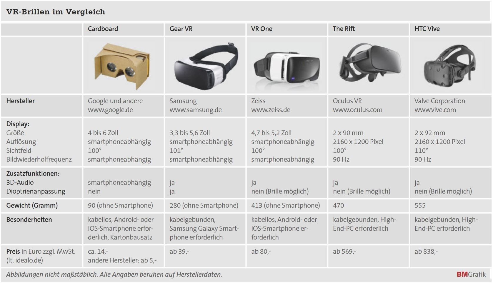 Virtual Reality Funktionsweise