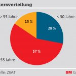 ZIMT_Grafik_Altersverteilung
