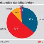 ZIMT_Grafik_Fluktuation