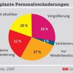 ZIMT_Grafik_Personalveränderungen