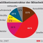 ZIMT_Grafik_Qualifikationsstruktur