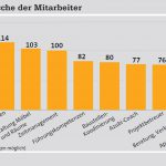 ZIMT_Grafik_Weiterbildungswünsche_Mitarbeiter