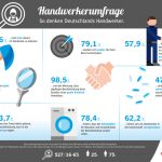 cws-boco-infografik-handwerkerumfrage.jpg