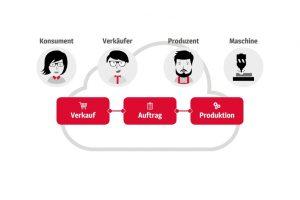 imos-Szenario-Kuechenproduktion.jpg