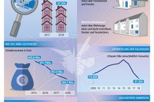 infografik-wohnungseinbruch-deutschland-pks-2018.jpg