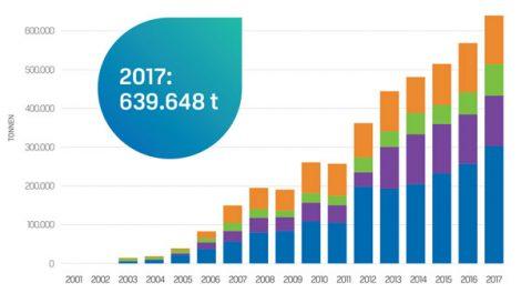 vinylplus-recyclingzahlen2017de.jpg